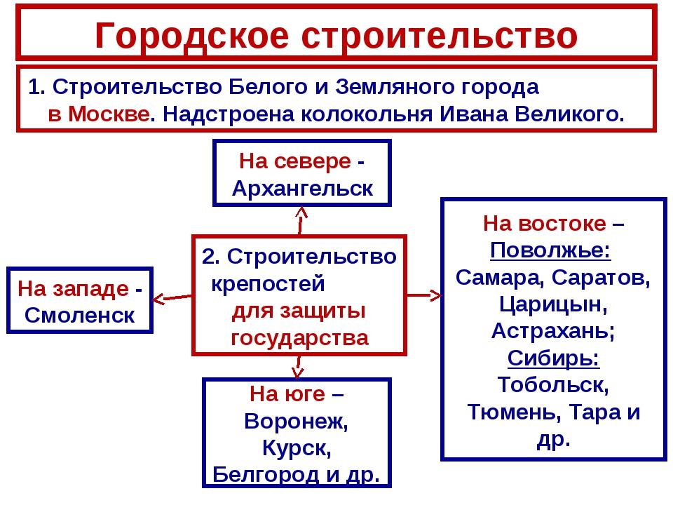 Городское строительство 1. Строительство Белого и Земляного города в Москве....