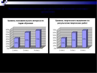 Исследование познавательного интереса учеников показало следующие результаты: