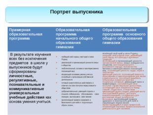 Портрет выпускника Примерная образовательная программаОбразовательная програ