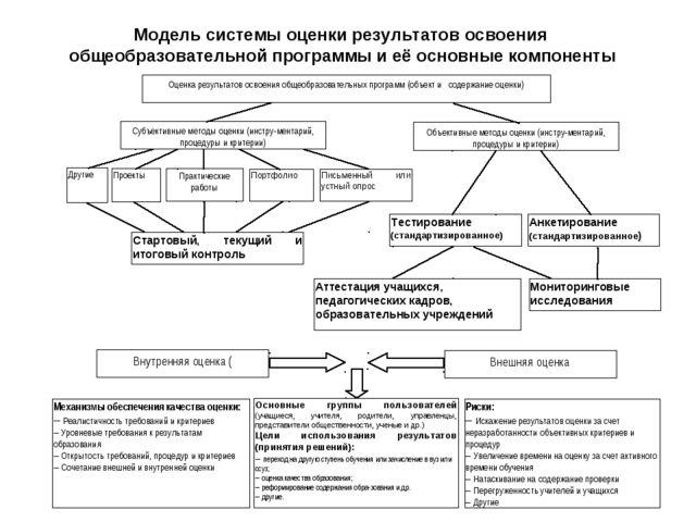 Модель системы оценки результатов освоения общеобразовательной программы и е...