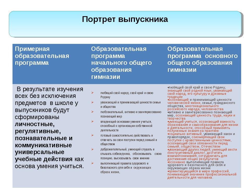Портрет выпускника Примерная образовательная программаОбразовательная програ...