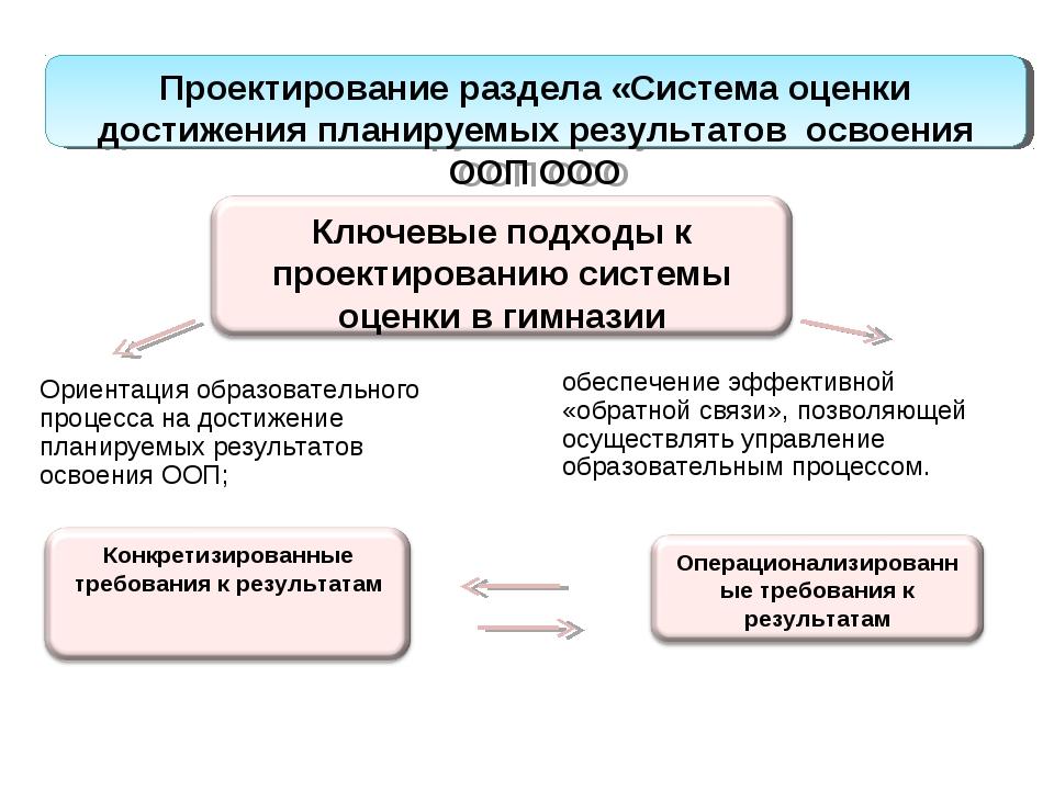 Планирование результатов Проектирование раздела «Система оценки достижения пл...