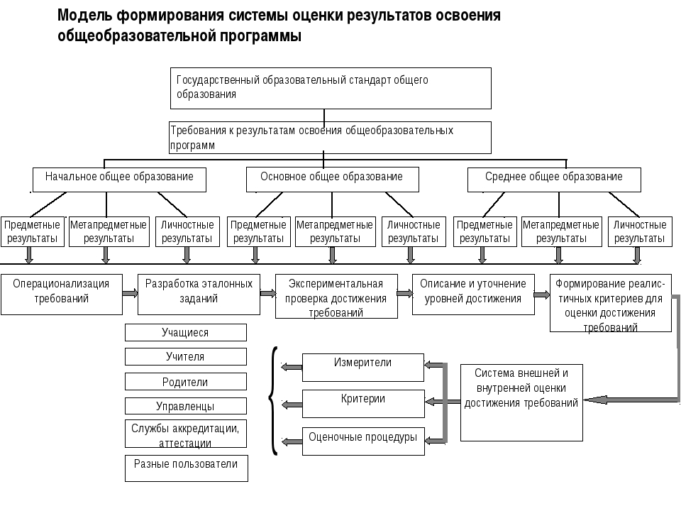 Модель формирования системы оценки результатов освоения общеобразовательной...