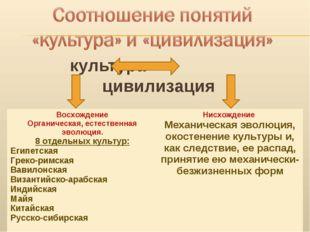культура цивилизация Восхождение Органическая, естественная эволюция. 8 отдел