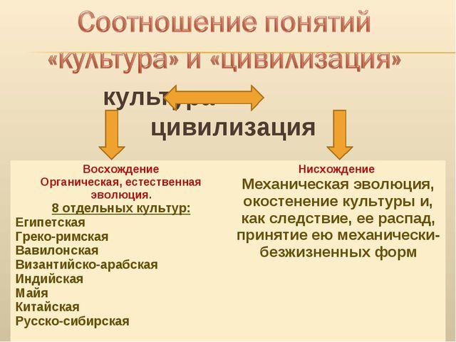 культура цивилизация Восхождение Органическая, естественная эволюция. 8 отдел...
