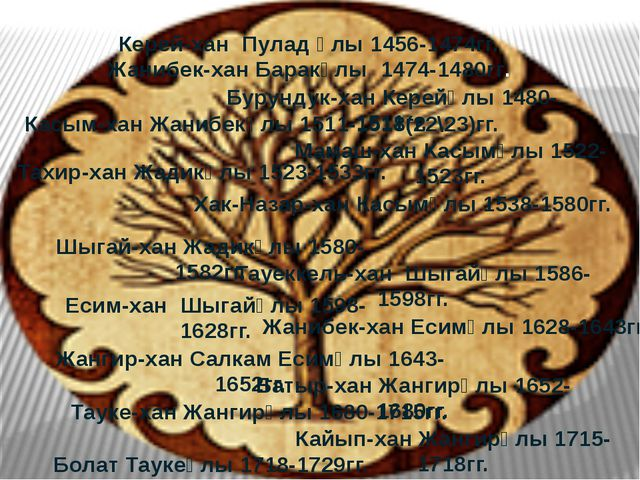 Керей-хан Пулад ұлы 1456-1474гг. Жанибек-хан Баракұлы 1474-1480гг. Бурундук-х...