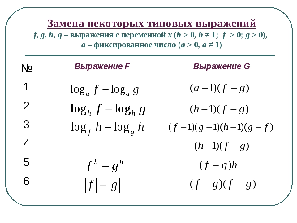 Замена некоторых типовых выражений f, g, h, g – выражения с переменной x (h >...