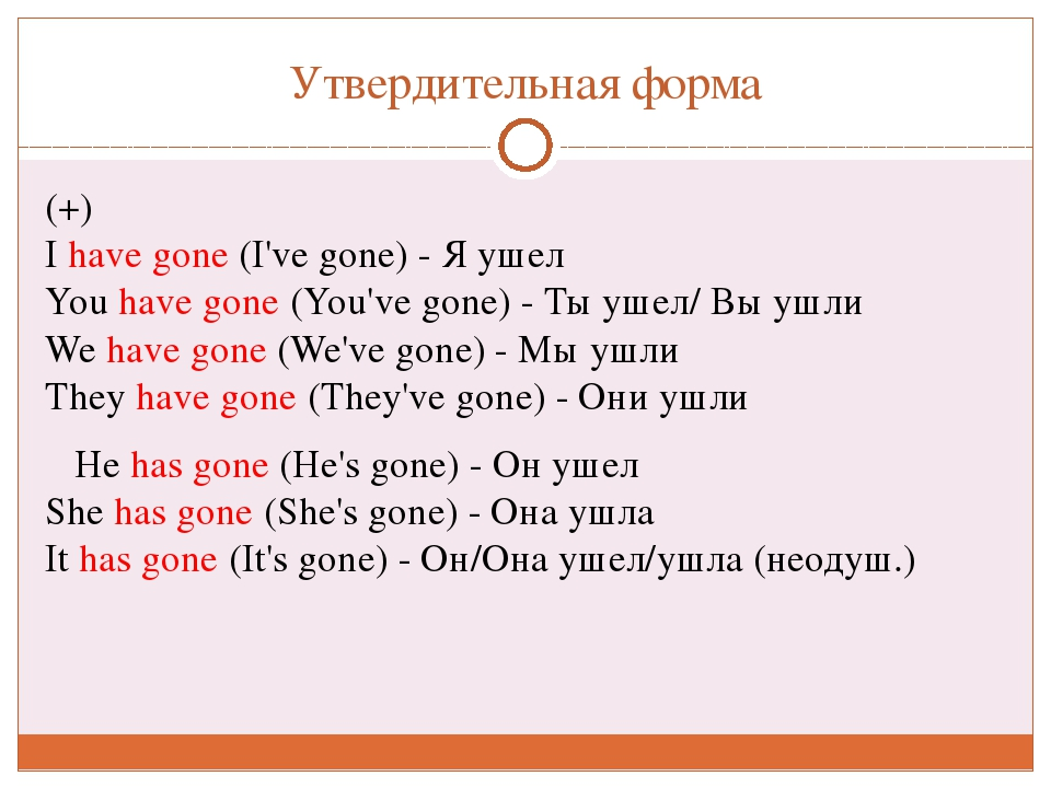 Утвердительная форма (+) Ihave gone(I've gone) - Я ушел Youhave gone(You...