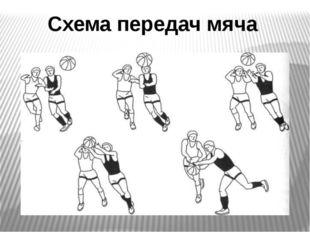 Схема передач мяча