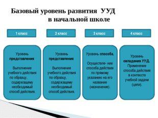 ИНФОРМАЦИОННЫЕ И КОММУНИКАЦИОННЫЕ ТЕХНОЛОГИИ Базовые образовательные техноло
