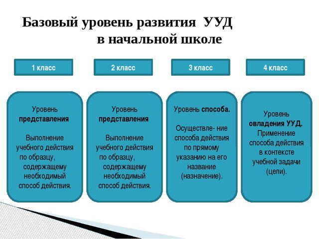 ИНФОРМАЦИОННЫЕ И КОММУНИКАЦИОННЫЕ ТЕХНОЛОГИИ Базовые образовательные техноло...