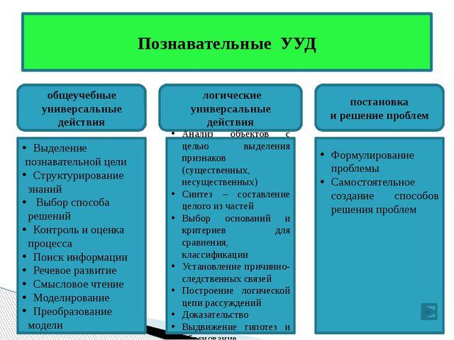 Обеспечивают возможность управления познавательной и учебной деятельностью п...