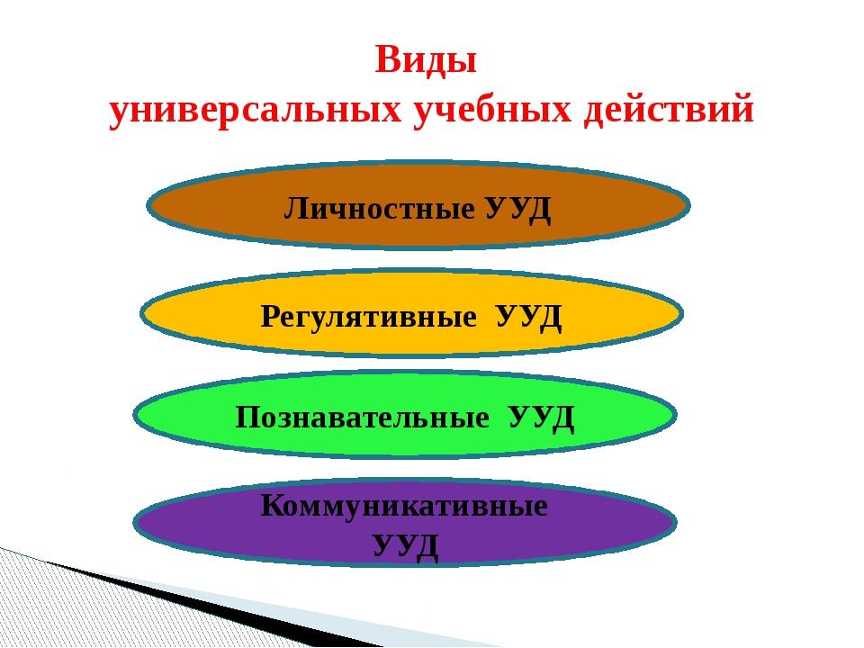 Виды универсальных учебных действий Личностные УУД Регулятивные УУД Познавате...