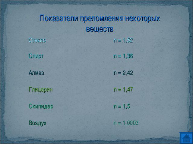 Показатели преломления некоторых веществ Стеклоn = 1,52 Спиртn = 1,36 Алма...