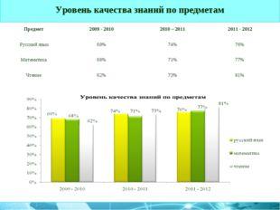 Уровень качества знаний по предметам Предмет 2009 - 20102010 – 20112011 -