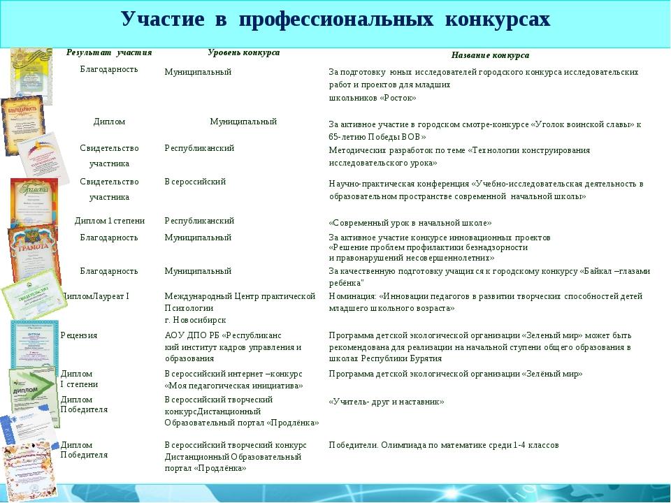 Участие в профессиональных конкурсах Результат участияУровень конкурсаНазва...