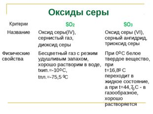 Оксиды серы 0 0 0 0 0 КритерииSO2SO3 НазваниеОксид серы(IV), сернистый газ