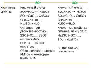 SO2SO3 Химические свойстваКислотный оксид SO2+H2O H2SO3 SO2+CaO CaSO3 SO2+