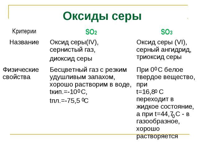 Оксиды серы 0 0 0 0 0 КритерииSO2SO3 НазваниеОксид серы(IV), сернистый газ...