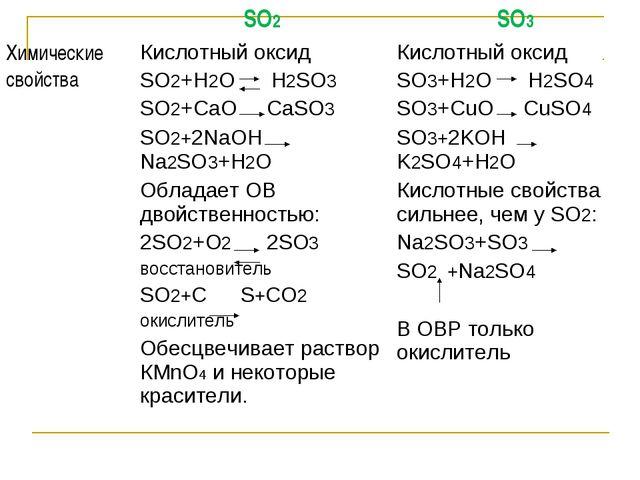 SO2SO3 Химические свойстваКислотный оксид SO2+H2O H2SO3 SO2+CaO CaSO3 SO2+...