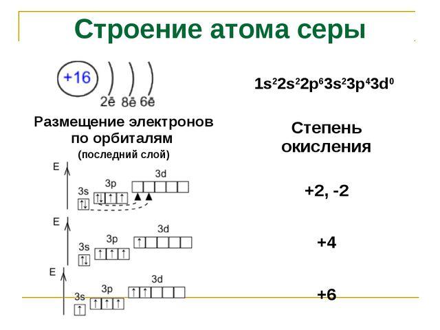 Строение атома серы 1s22s22p63s23p43d0 Размещение электронов по орбиталям (п...