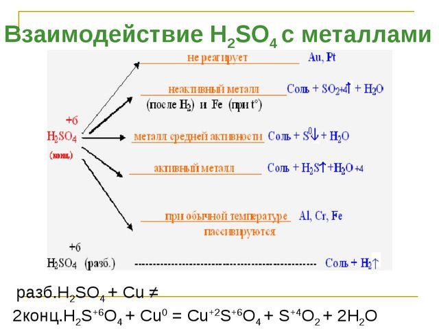 Взаимодействие H2SO4 с металлами разб.H2SO4 + Cu ≠ 2конц.H2S+6O4 + Cu0 = Cu+2...