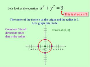 Let's look at the equation The center of the circle is at the origin and the