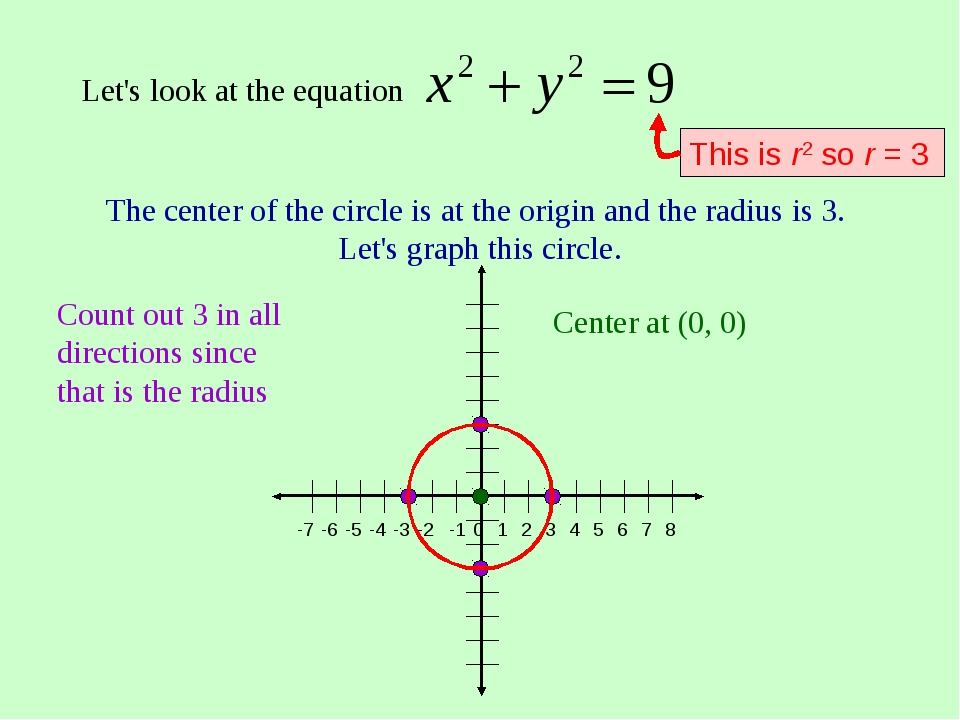 Let's look at the equation The center of the circle is at the origin and the...