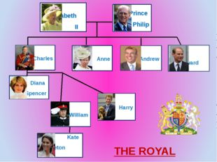 Harry William Diana Spencer Anne Charles Andrew Edward Elizabeth II Prince Ph