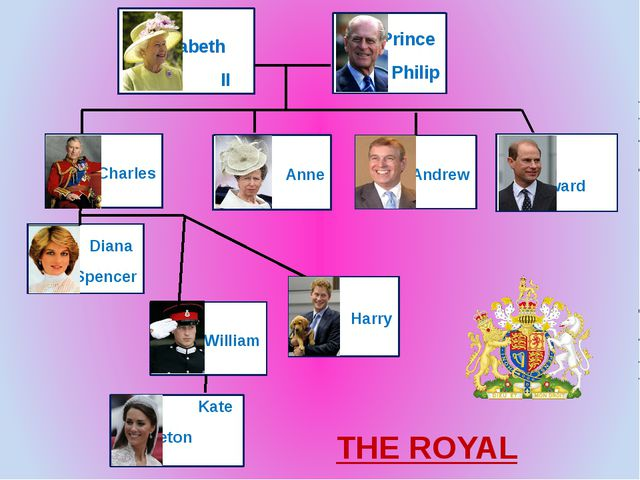 Harry William Diana Spencer Anne Charles Andrew Edward Elizabeth II Prince Ph...