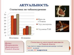 АКТУАЛЬНОСТЬ Статистика по алкогольной зависимости по Томской области: на уче