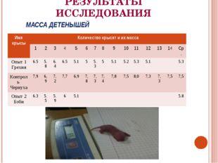 МАССА ДЕТЕНЫШЕЙ РЕЗУЛЬТАТЫ ИССЛЕДОВАНИЯ Имя крысыКоличество крысят и их масс
