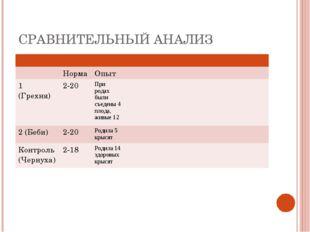 СРАВНИТЕЛЬНЫЙ АНАЛИЗ  Норма Опыт  1 (Грехня)2-20При родах были съ