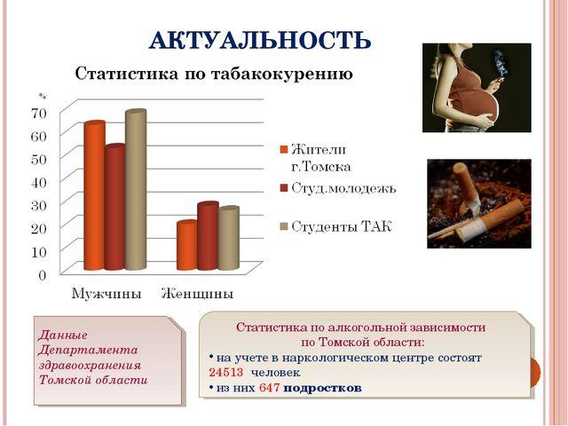 АКТУАЛЬНОСТЬ Статистика по алкогольной зависимости по Томской области: на уче...