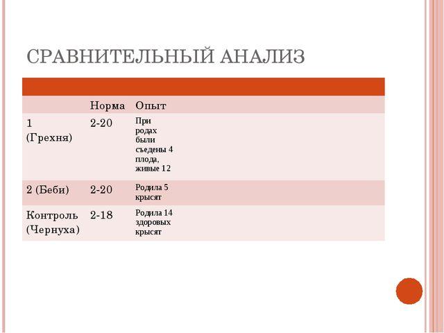 СРАВНИТЕЛЬНЫЙ АНАЛИЗ  Норма Опыт  1 (Грехня)2-20При родах были съ...