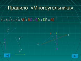 Правило «Многоугольника» a + b + c + d = AB + BC + CD + DE = AE a b c d A B C