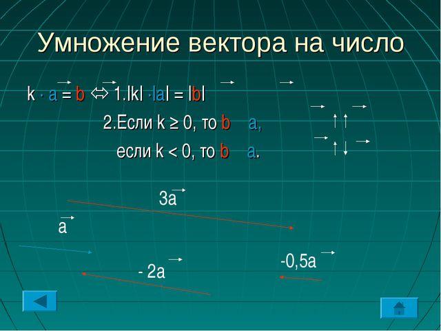 Умножение вектора на число k · a = b  1.|k| ·|a| = |b| 2.Если k ≥ 0, то b a,...