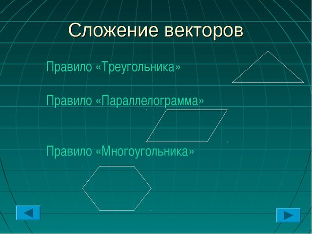 Сложение векторов Правило «Треугольника» Правило «Параллелограмма» Правило «М...