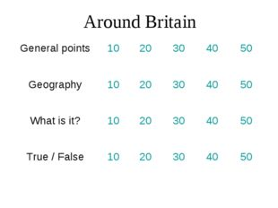 Around Britain General points10 20304050 Geography1020304050 What i