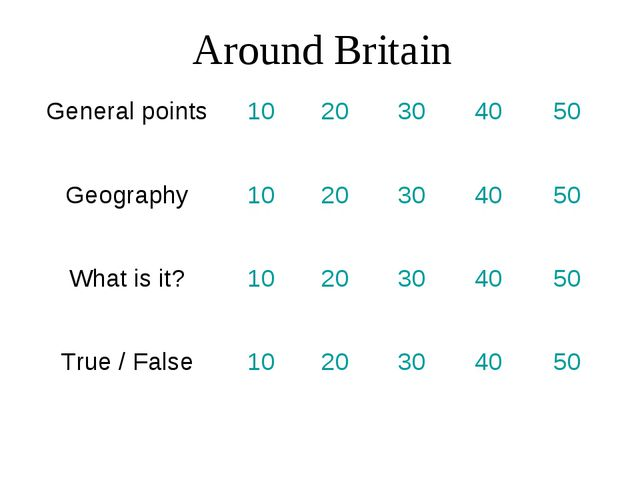 Around Britain General points10 20304050 Geography1020304050 What i...