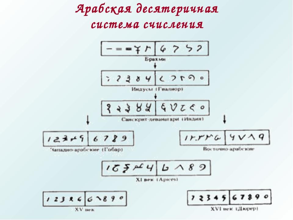 Арабская десятеричная система счисления