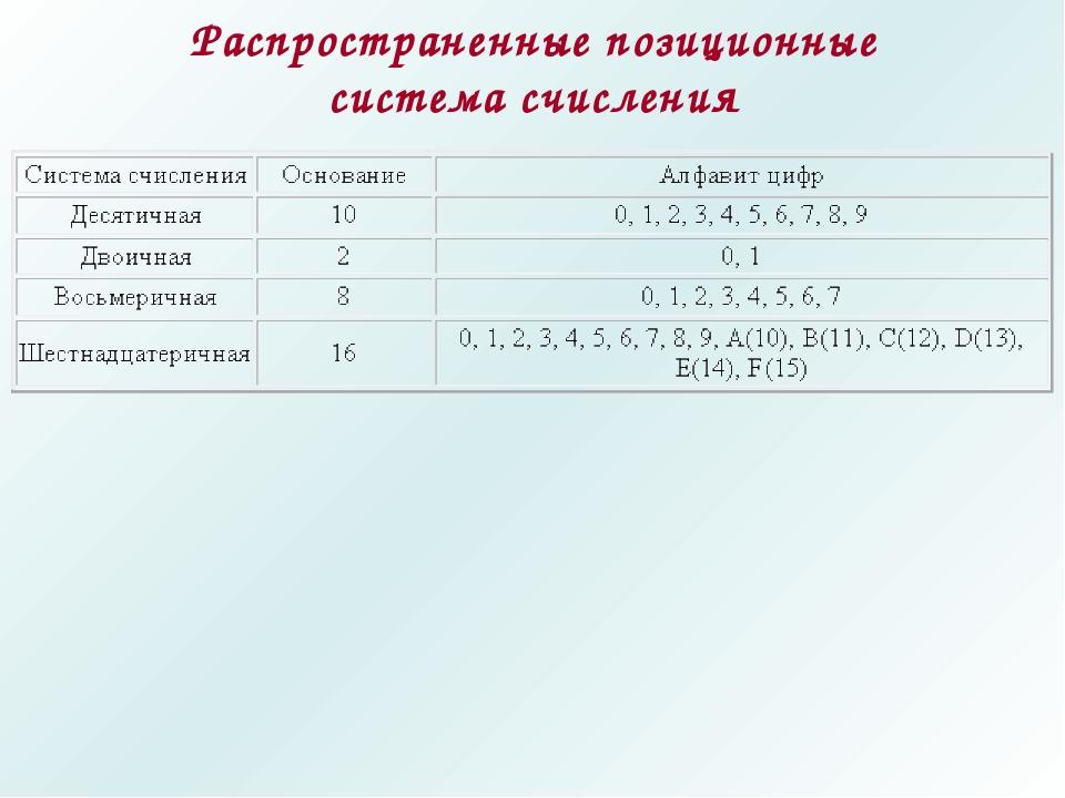 Распространенные позиционные система счисления