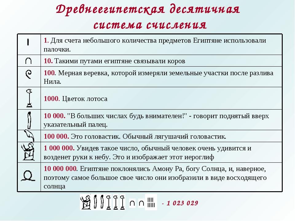 Древнеегипетская десятичная система счисления ,