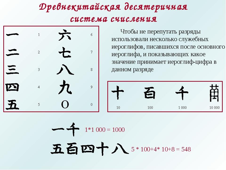 Древнекитайская десятеричная система счисления Чтобы не перепутать разряды ис...