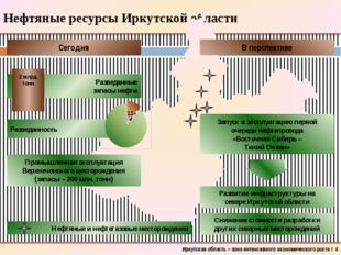 Нефтяные ресурсы Иркутской области Иркутская область – зона интенсивного экон