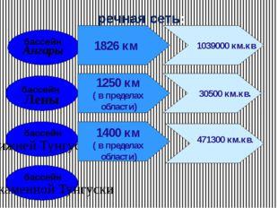 речная сеть: бассейн бассейн бассейн бассейн Ангары Лены Нижней Тунгуски Подк