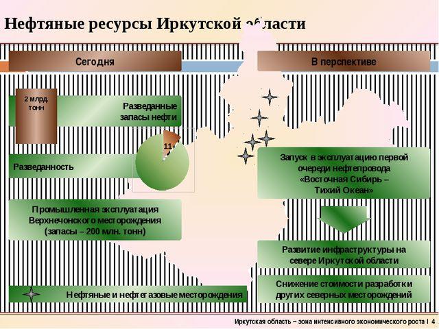 Нефтяные ресурсы Иркутской области Иркутская область – зона интенсивного экон...