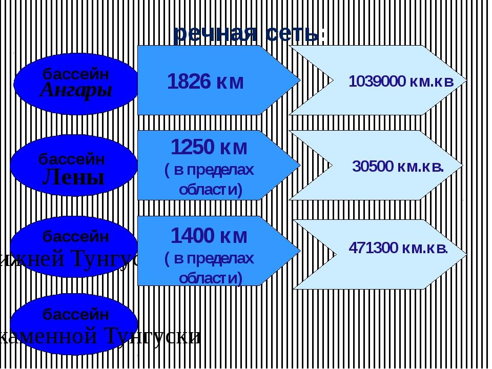 речная сеть: бассейн бассейн бассейн бассейн Ангары Лены Нижней Тунгуски Подк...
