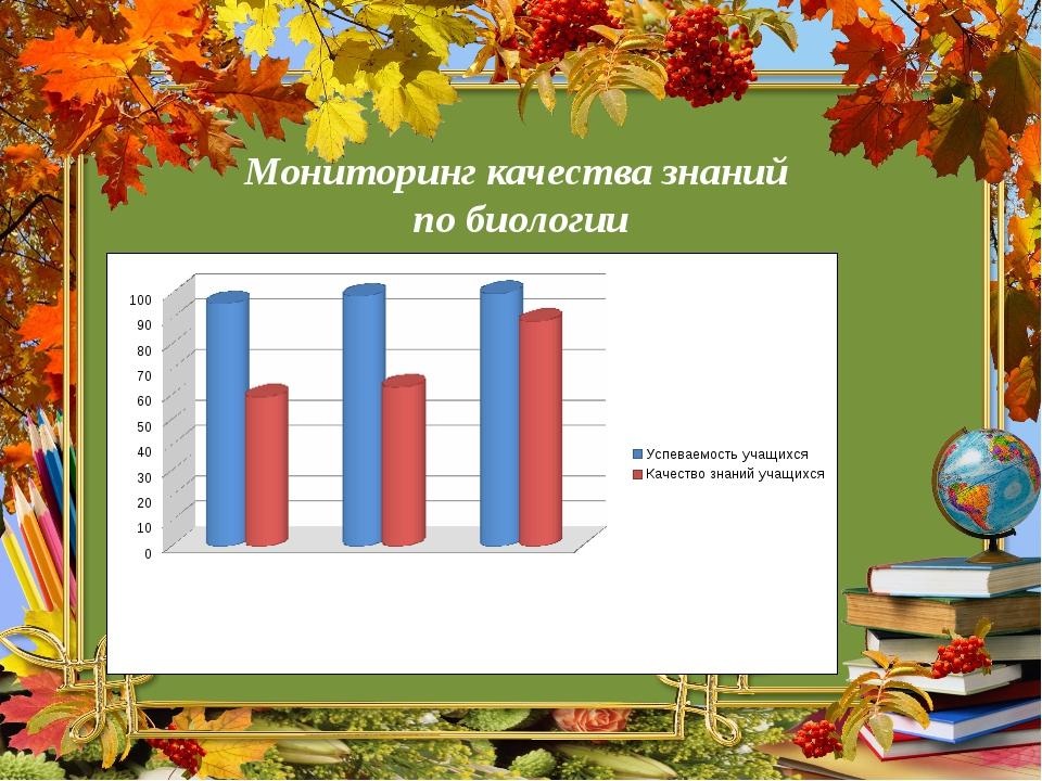Мониторинг качества знаний по биологии