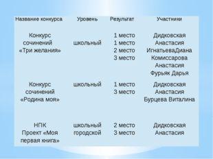 Название конкурса Уровень Результат Участники Конкурссочинений «Три желания»